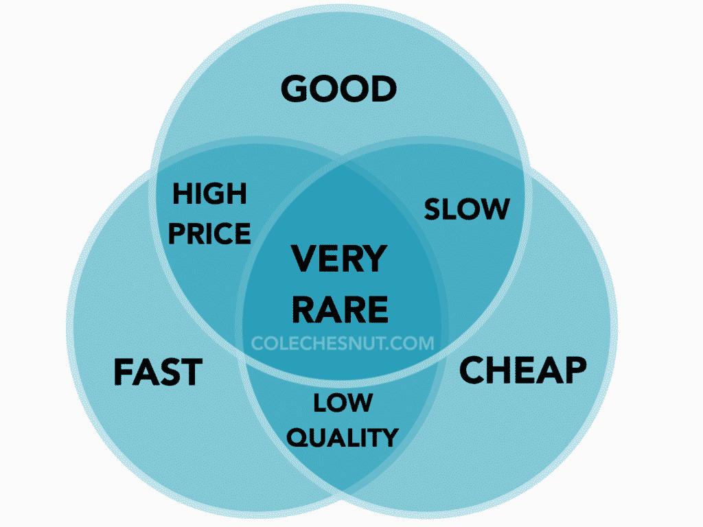 Venn diagram: good - fast - cheap